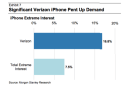"""Many Verizon customers suffering from """"extreme"""" interest in iPhone, BMX biking"""