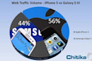 Chitika: iPhone 5 beating out Samsung Galaxy S III in web usage already