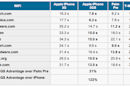 iPhone 3G S and Pre head-to-head benchmarks: iPhone wins
