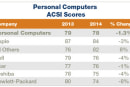 Apple tops ACSI personal computer list for 11th straight year