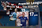 Premier League top scorer: Who leads the race for the golden boot?