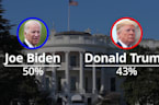 US election polls: Biden leads Trump by seven points in the polls