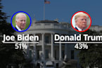 US election polls: Biden stretches lead over Trump to eight points