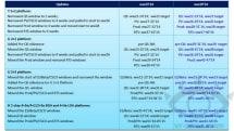 Intel次期CPU Broadwellの出荷予定がリーク、搭載PCは年末から。次のMacBook Airは4月?