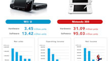 Nintendo has another tough year, shipped just 390,000 Wii Us in the last quarter (updated)