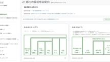 2020年の奇跡 GitHub上に公開された「東京都公式 新型コロナウイルス対策サイト」の裏側(世永玲生)