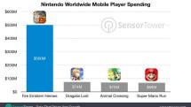 『ファイアーエムブレム ヒーローズ』累計収益は約555億円、他の任天堂スマホアプリ合計の倍以上との分析