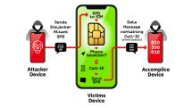 SIMの脆弱性を利用したSMS個人監視、少なくとも2年悪用?スマホの種類に関係なく影響との報告