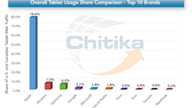 Chitika: iPad browsing usage share sees gain