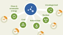 Facebook releases its 2011 energy usage report, details your carbon footprint