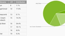 KitKat's share of Android devices more than doubles to 5.3 percent