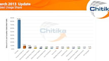 Chitika's March Tablet Update shows iPad usage share rising, still dominating competition