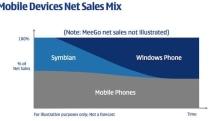 RIP: Symbian