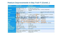 Intel roadmap leak outlines Bay Trail-based Atom for tablets in detail: 3D cameras, half the energy draw