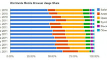 Android Browser leapfrogs Opera Mini, but Safari increases its lead