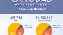 Octodad: Dadliest Catch reels in $4.9 million in gross revenue