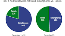Flurry: Santa crammed more tablets than smartphones into Christmas stockings