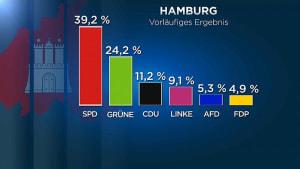 Hamburgwahl: AfD drin, FDP endgültig draußen
