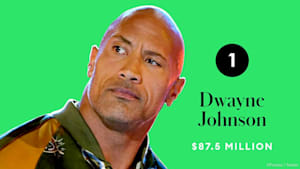 Forbes Rich List: Dwayne Johnson ist wieder die Nummer eins