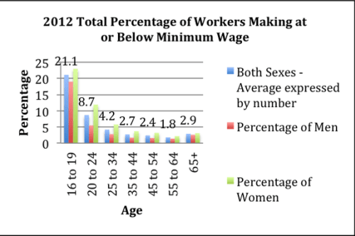 Minimum Wage, Unemployment, and Robots: Why Increasing One