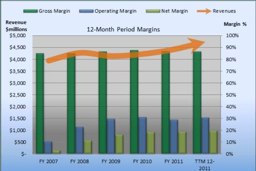 CA Technologies' Margin Hot Streak Continues - AOL Finance