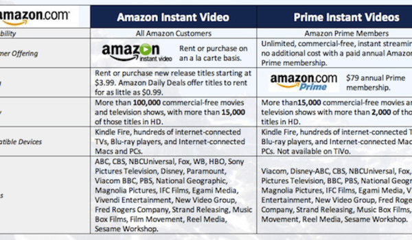 Amazon, Viacom deal brings more TV shows to Prime Instant