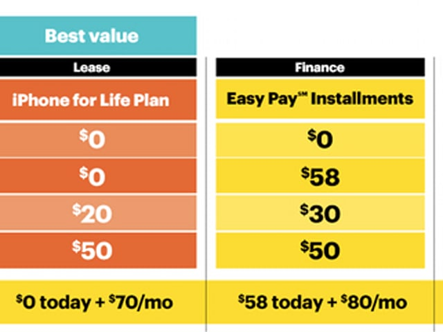 Sprint announces new 'IPhone for Life' leasing plan