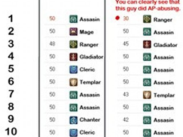 Aion Abyss Rankings Show Assassins Like It On Top Korean