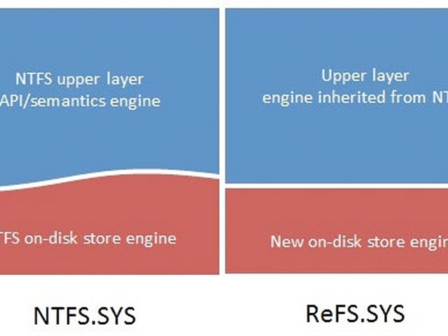 Microsoft introducing ReFS file system with Windows Server 8