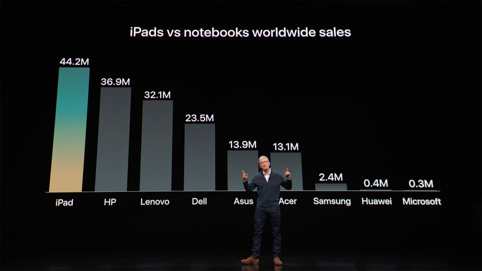 iPads vs notebooks