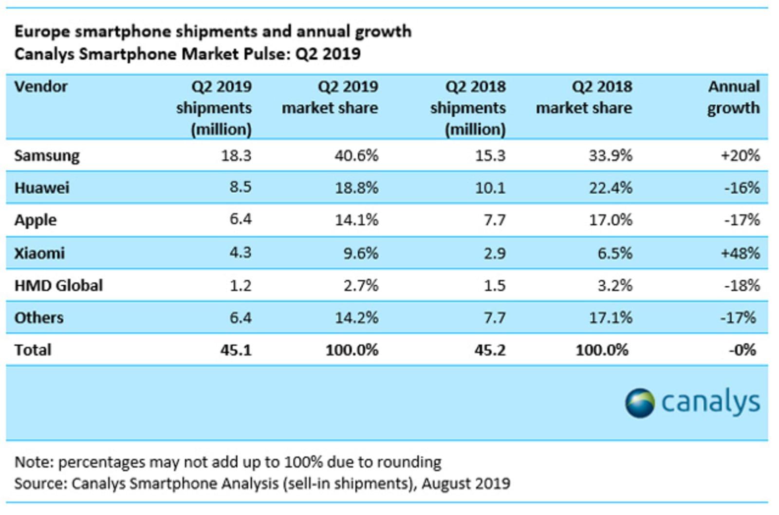 Smartphone market share in Europe Q2 2019