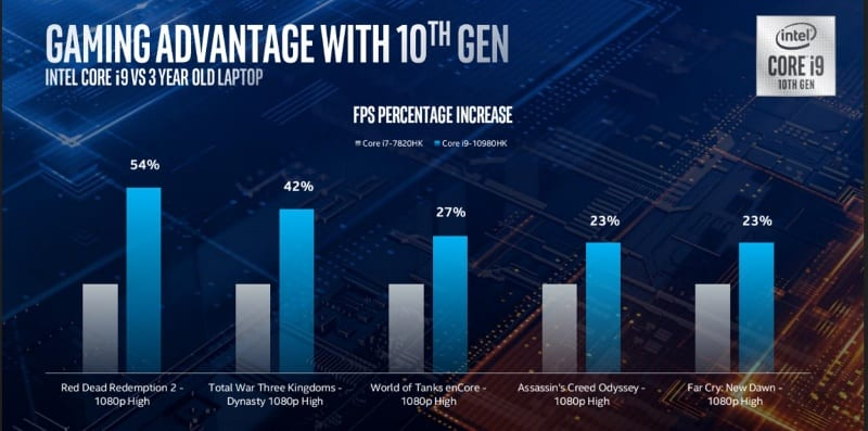 The Morning After: Intel's 10th gen mobile CPUs cross the 5GHz barrier
