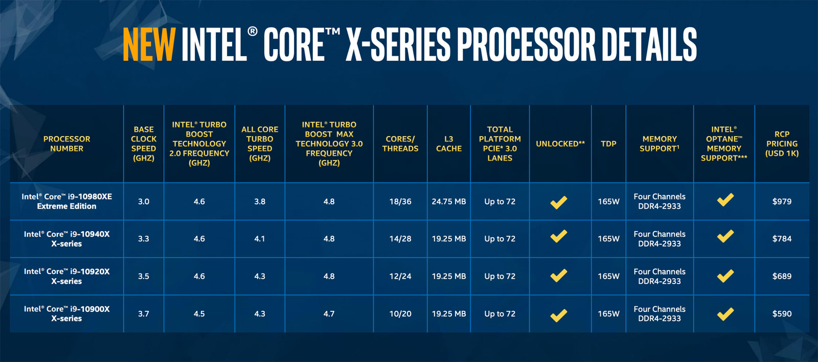 Intel 10th-generation Core X-series CPU list