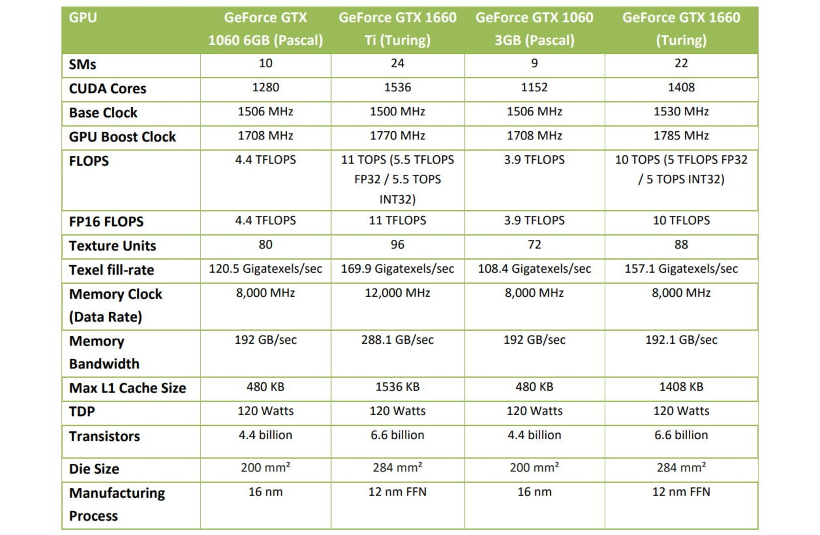 Gigabyte GeForce GTX 1660 GPU