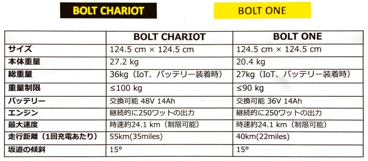 Bolt Mobility