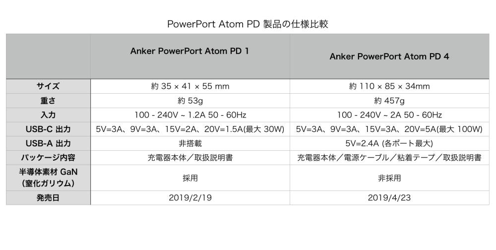 PowerPort Atom PD Spec