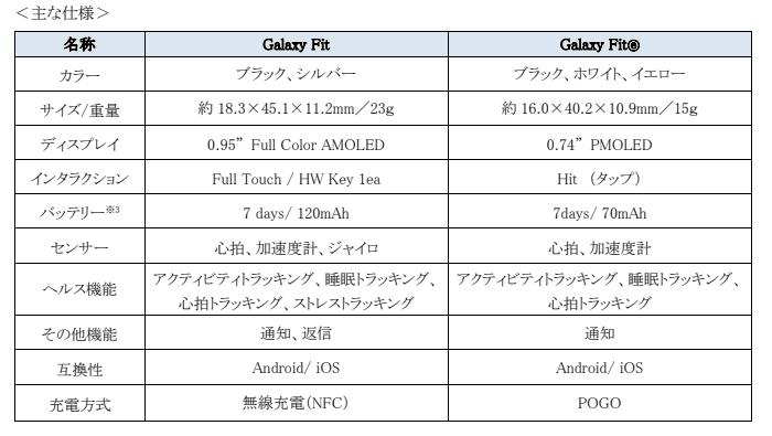 Galaxy Fit