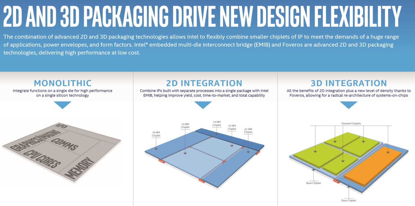 Intel 3D chip design