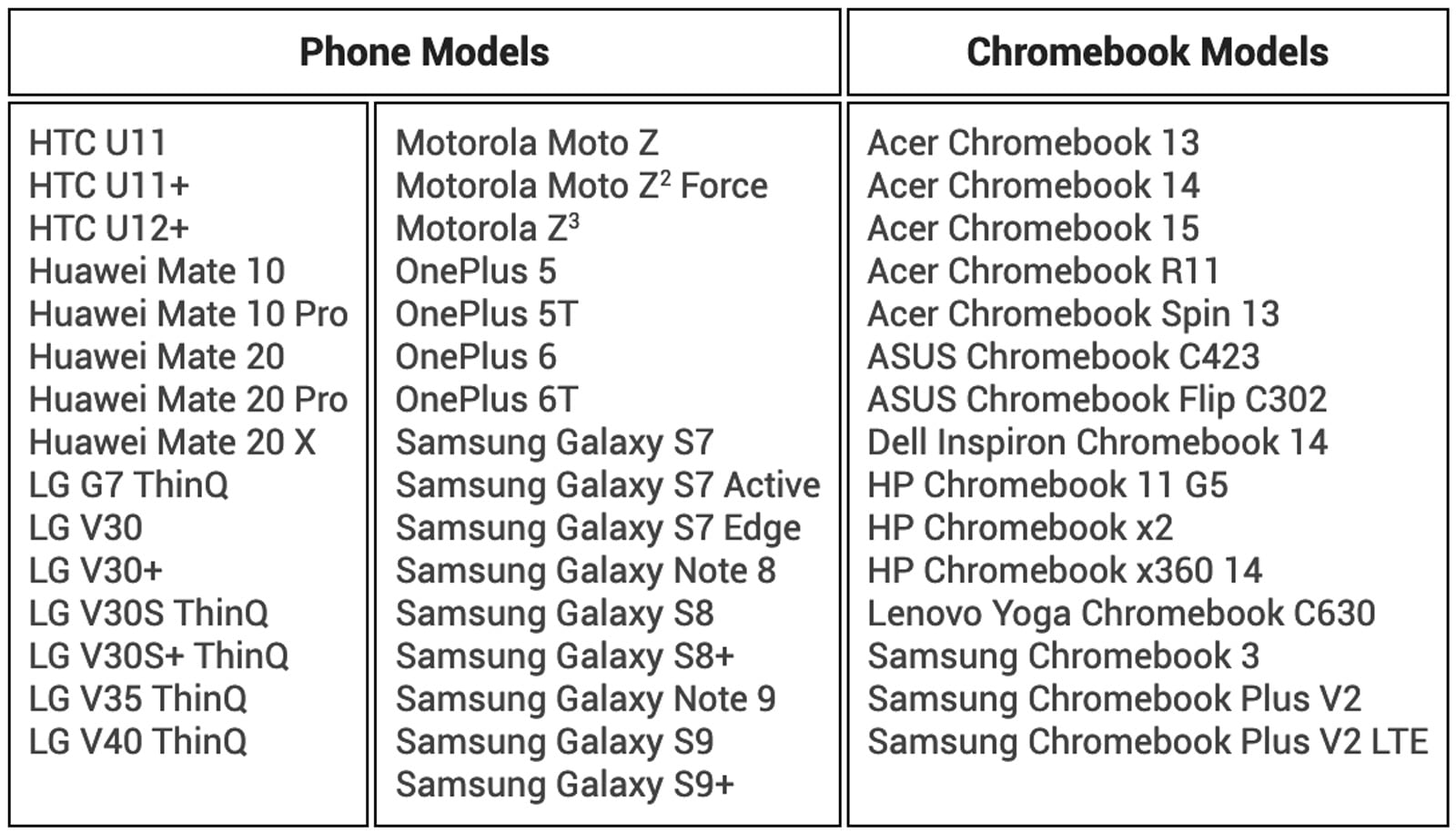 Chromebook Instant Tethering third-party device list