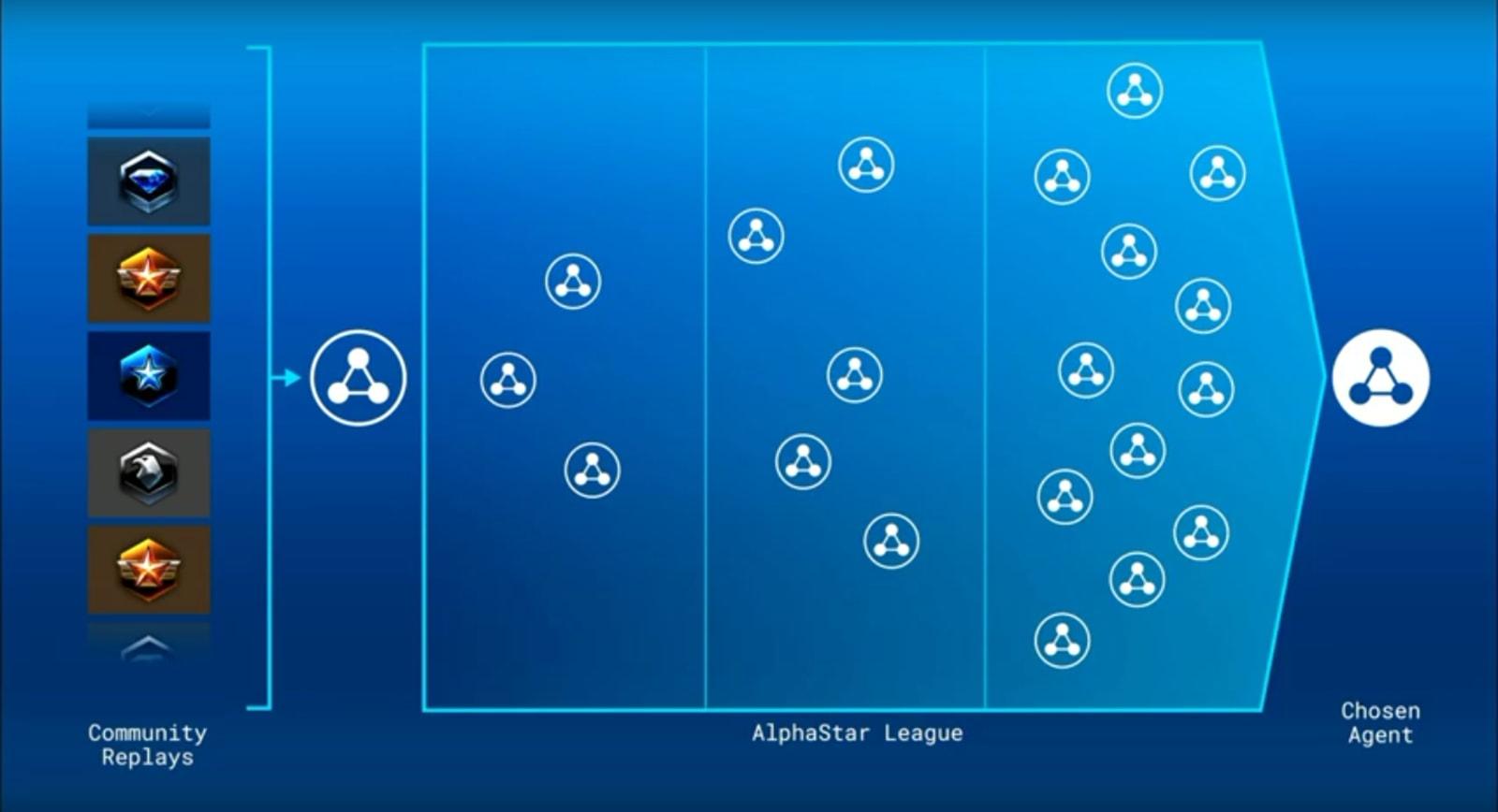 AlphaStar League
