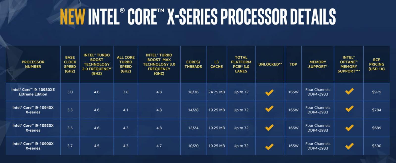 Intel Core X Xeon W