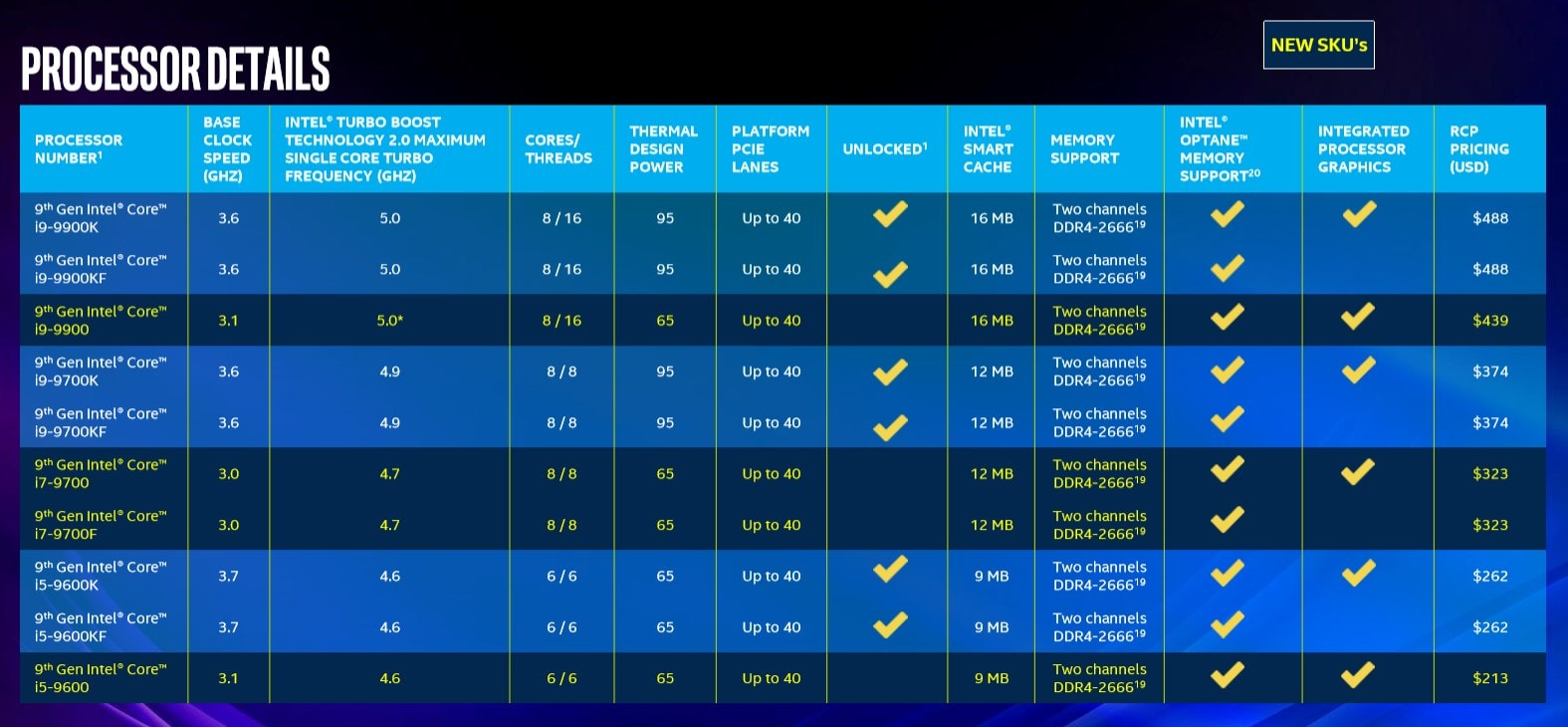 Intel 9th generation CPUs