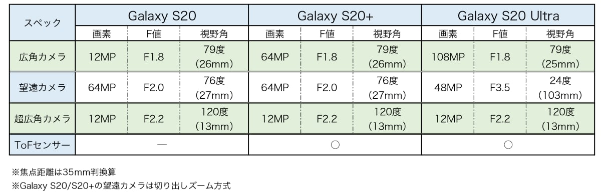 Galaxy S20 カメラスペックシート