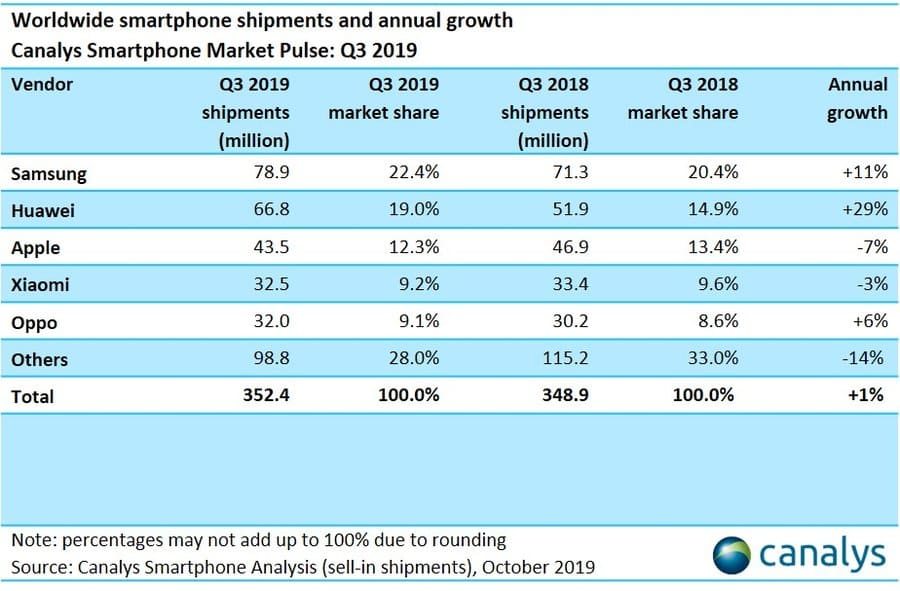 Canalys SmartPhone Shipment