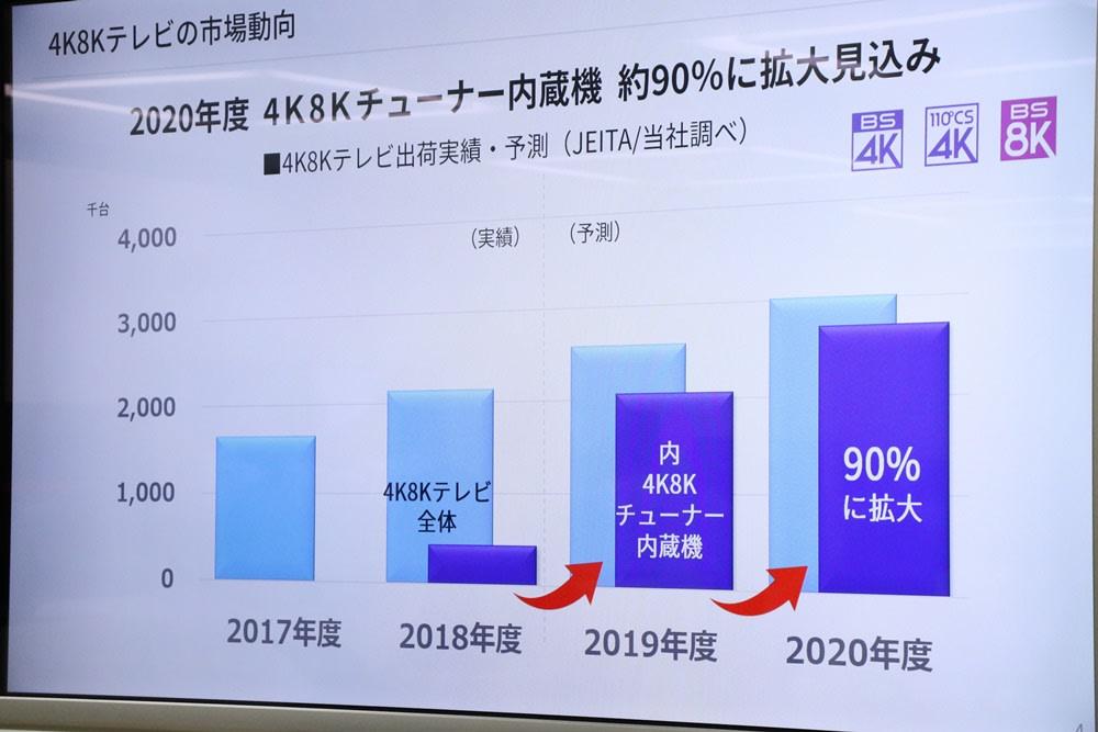 SHARP AQUOS 4K TV Android 9 2019