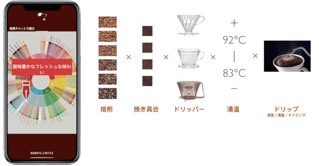 ROBOTS.CAFFEE