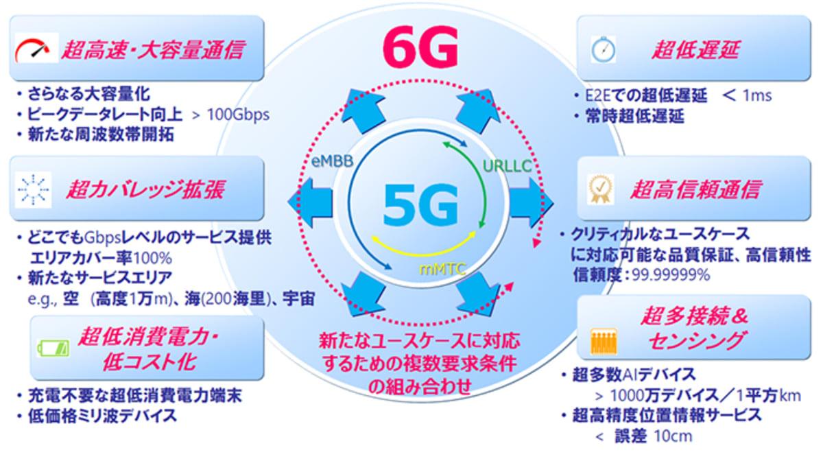 ドコモ 6G
