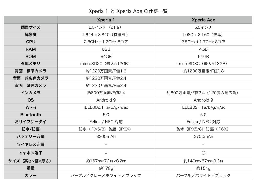 Xperia 1 and Xperia Ace Impressions