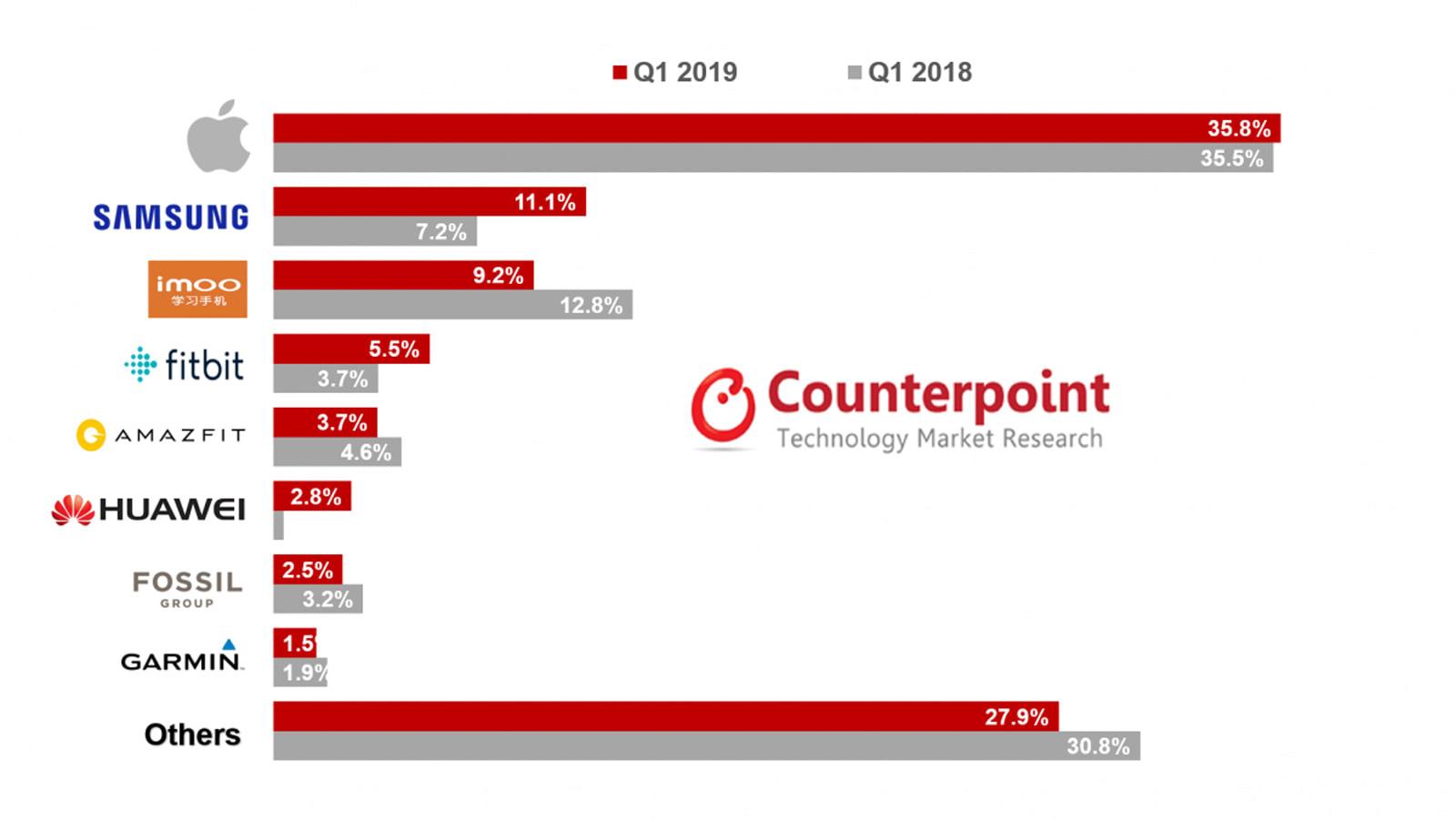 Smartwatch market share Q1 2019