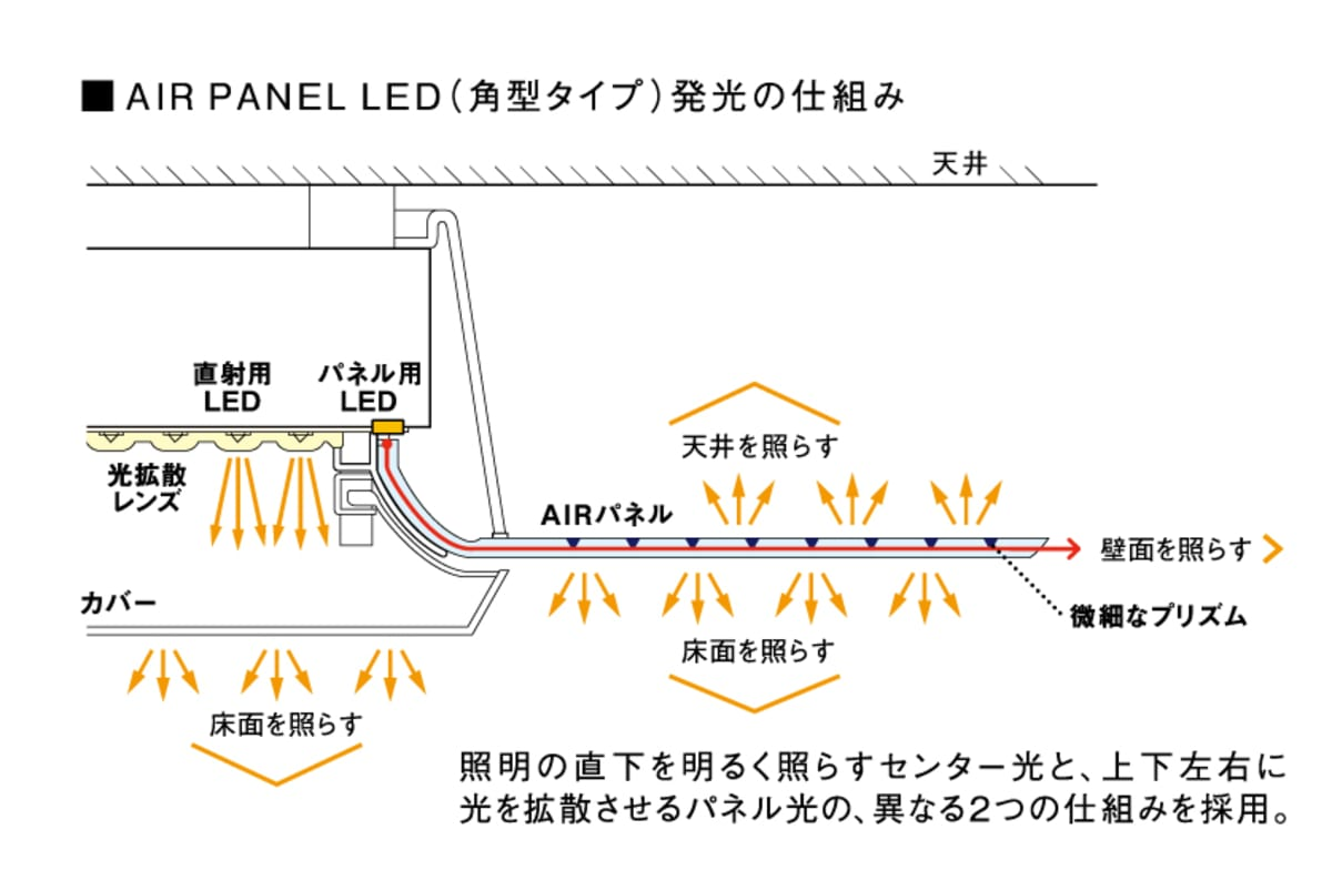AIR PANEL LED THE SOUND